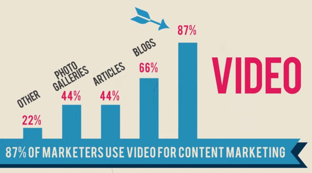 استفاده از ویدئو-برند کسب و کار آنلاین