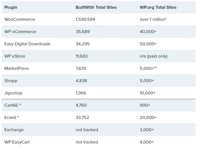 compare plugins-استفاده از وردپرس در راه اندازی کسب و کار اینترنتی