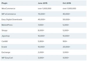 آمار استفاده از وردپرس در طراحی سایت فروشگاهی